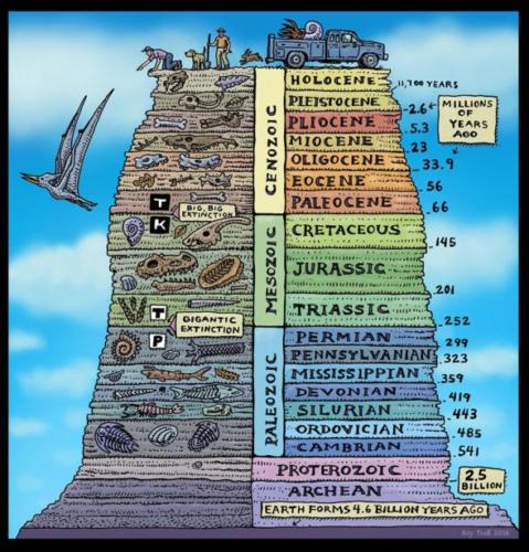 Ages of Rock (geologic time scale)